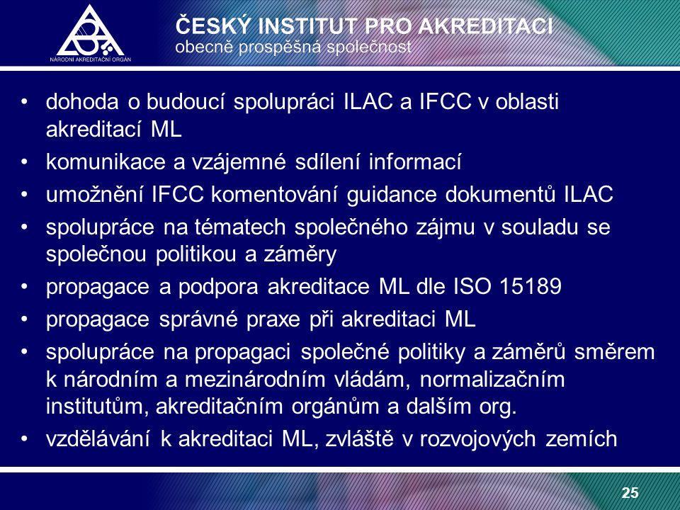 25 dohoda o budoucí spolupráci ILAC a IFCC v oblasti akreditací ML komunikace a vzájemné sdílení informací umožnění IFCC komentování guidance dokumentů ILAC spolupráce na tématech společného zájmu v souladu se společnou politikou a záměry propagace a podpora akreditace ML dle ISO 15189 propagace správné praxe při akreditaci ML spolupráce na propagaci společné politiky a záměrů směrem k národním a mezinárodním vládám, normalizačním institutům, akreditačním orgánům a dalším org.