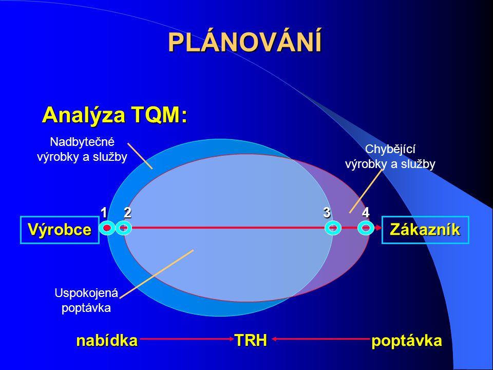 Analýza TQM: VýrobceZákazník 124 nabídka poptávka TRH 3 Nadbytečné výrobky a služby Uspokojená poptávka Chybějící výrobky a služby PLÁNOVÁNÍ