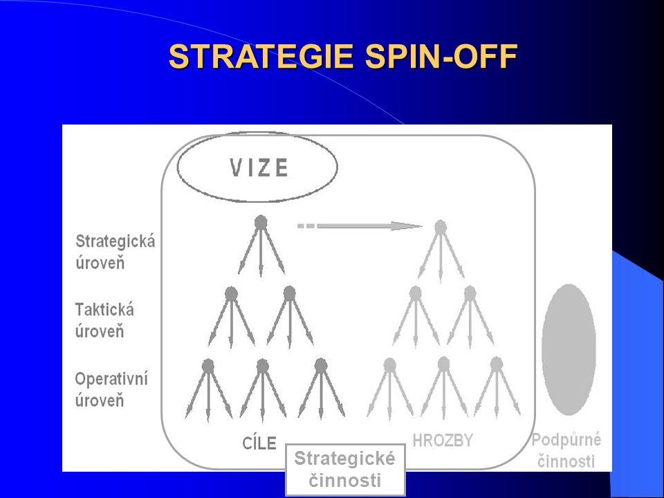 Strategické činnosti STRATEGIE SPIN-OFF