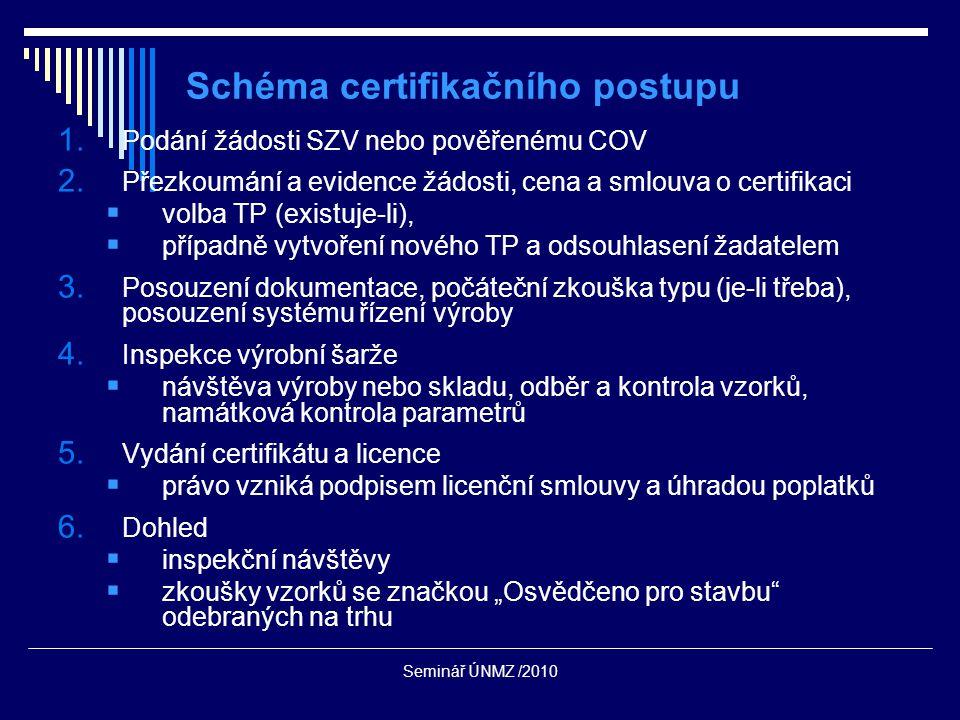 Seminář ÚNMZ /2010 Schéma certifikačního postupu 1.