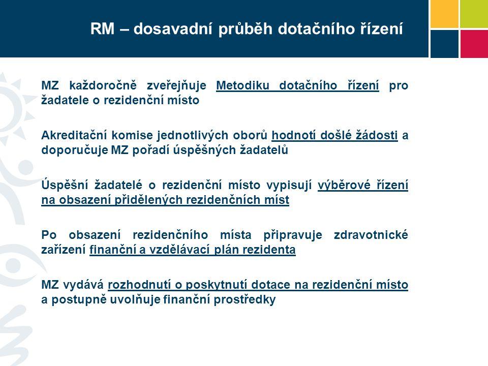 RM – dosavadní průběh dotačního řízení MZ každoročně zveřejňuje Metodiku dotačního řízení pro žadatele o rezidenční místo Akreditační komise jednotliv