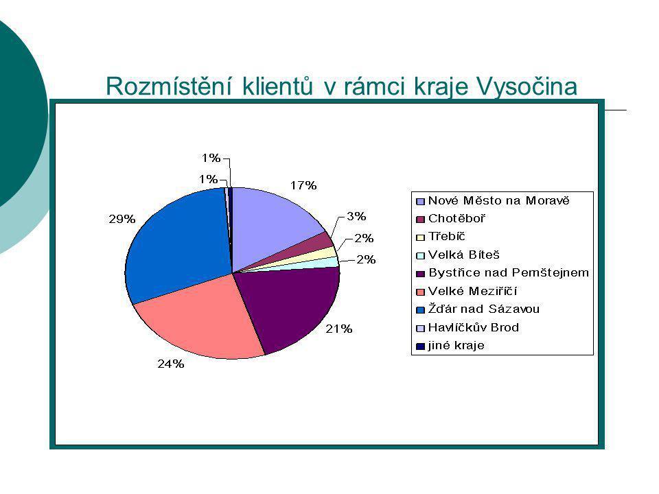 Rozmístění klientů v rámci kraje Vysočina
