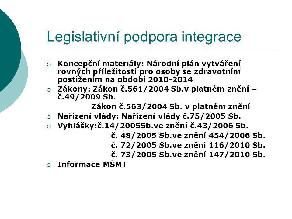 Legislativní podpora integrace  Koncepční materiály: Národní plán vytváření rovných příležitostí pro osoby se zdravotním postižením na období 2010-20