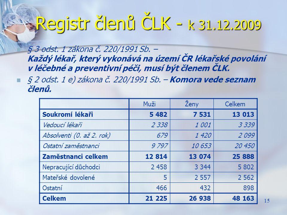 15 Registr členů ČLK - k 31.12.2009 § 3 odst. 1 zákona č. 220/1991 Sb. – Každý lékař, který vykonává na území ČR lékařské povolání v léčebné a prevent