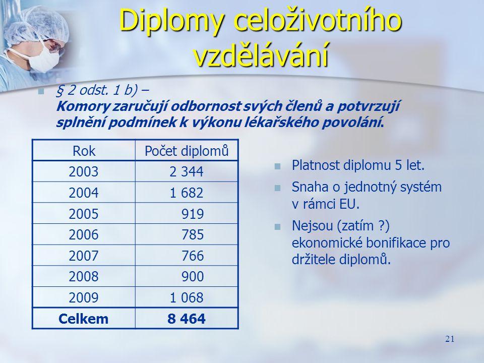 21 Diplomy celoživotního vzdělávání § 2 odst. 1 b) – Komory zaručují odbornost svých členů a potvrzují splnění podmínek k výkonu lékařského povolání.