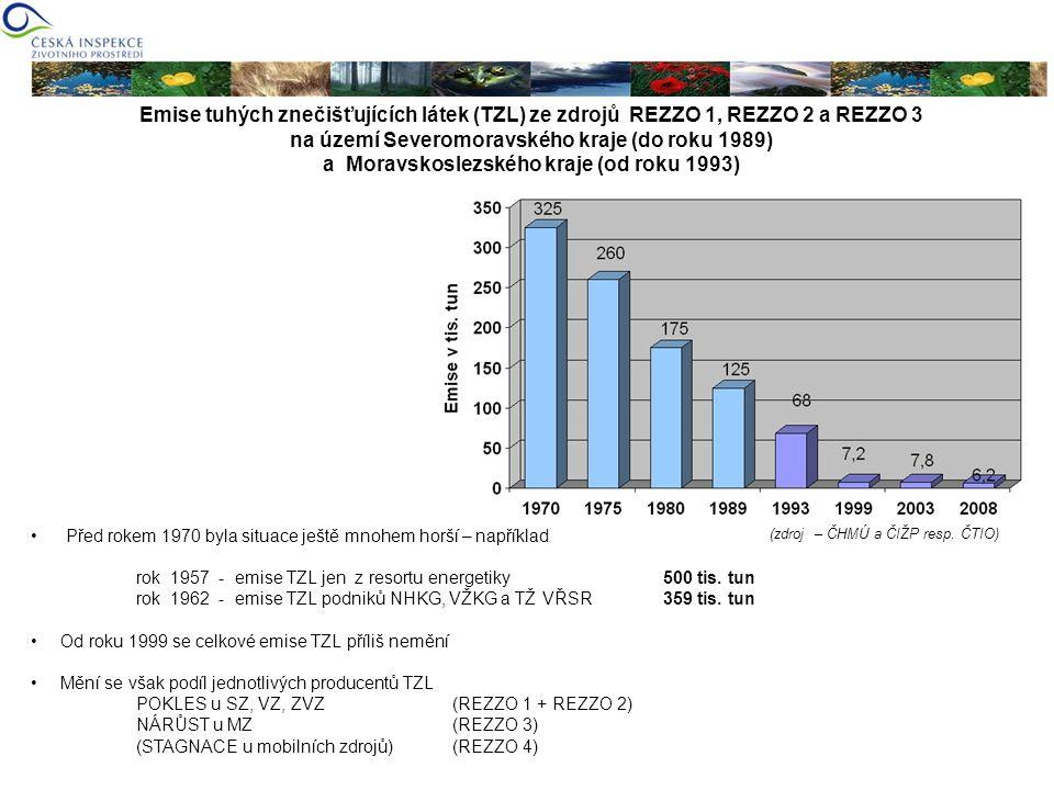 Emise tuhých znečišťujících látek (TZL) ze zdrojů REZZO 1, REZZO 2 a REZZO 3 na území Severomoravského kraje (do roku 1989) a Moravskoslezského kraje