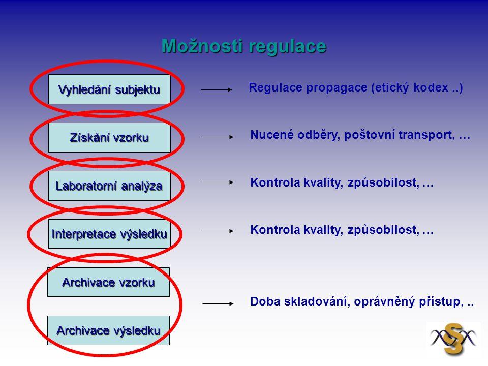 Možnosti regulace Vyhledání subjektu Získání vzorku Laboratorní analýza Interpretace výsledku Archivace vzorku Archivace výsledku Nucené odběry, pošto
