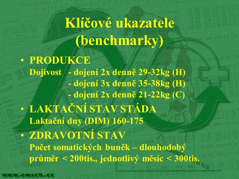 Klíčové ukazatele (benchmarky) PRODUKCE Dojivost - dojení 2x denně 29-32kg (H) - dojení 3x denně 35-38kg (H) - dojení 2x denně 21-22kg (C) LAKTAČNÍ STAV STÁDA Laktační dny (DIM) 160-175 ZDRAVOTNÍ STAV Počet somatických buněk – dlouhodobý průměr < 200tis., jednotlivý měsíc < 300tis.