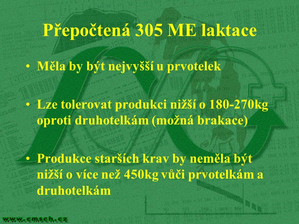 Přepočtená 305 ME laktace Měla by být nejvyšší u prvotelek Lze tolerovat produkci nižší o 180-270kg oproti druhotelkám (možná brakace) Produkce starších krav by neměla být nižší o více než 450kg vůči prvotelkám a druhotelkám