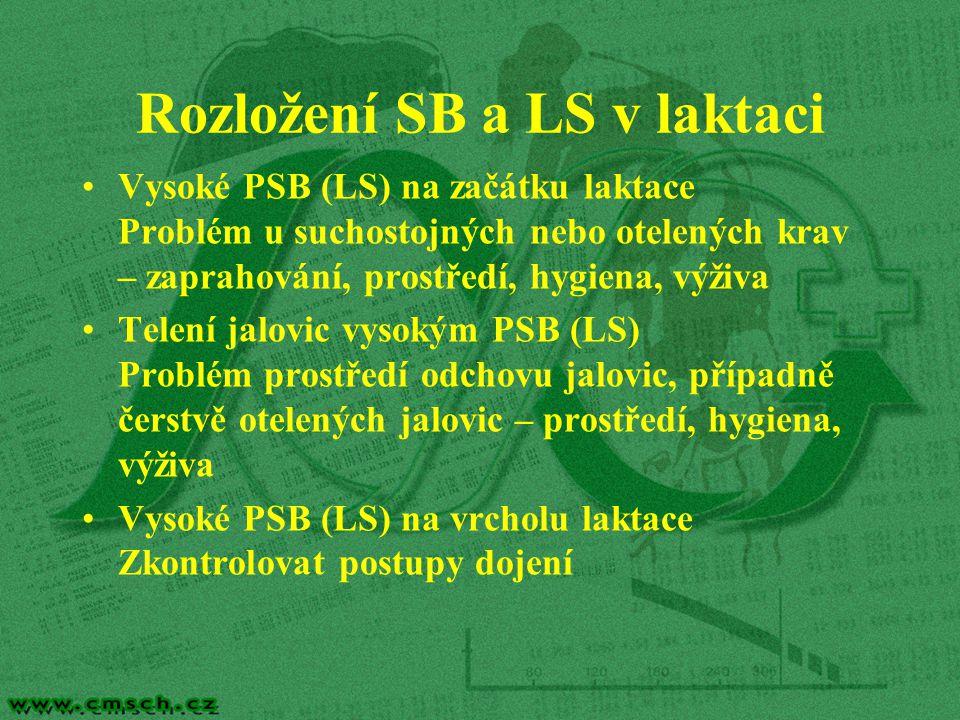Rozložení SB a LS v laktaci Vysoké PSB (LS) na začátku laktace Problém u suchostojných nebo otelených krav – zaprahování, prostředí, hygiena, výživa T