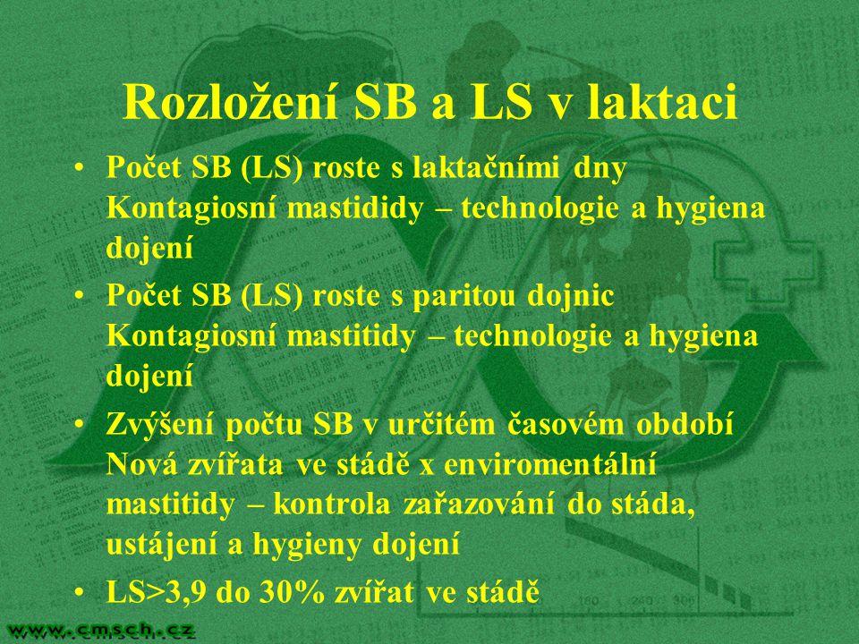 Rozložení SB a LS v laktaci Počet SB (LS) roste s laktačními dny Kontagiosní mastididy – technologie a hygiena dojení Počet SB (LS) roste s paritou dojnic Kontagiosní mastitidy – technologie a hygiena dojení Zvýšení počtu SB v určitém časovém období Nová zvířata ve stádě x enviromentální mastitidy – kontrola zařazování do stáda, ustájení a hygieny dojení LS>3,9 do 30% zvířat ve stádě