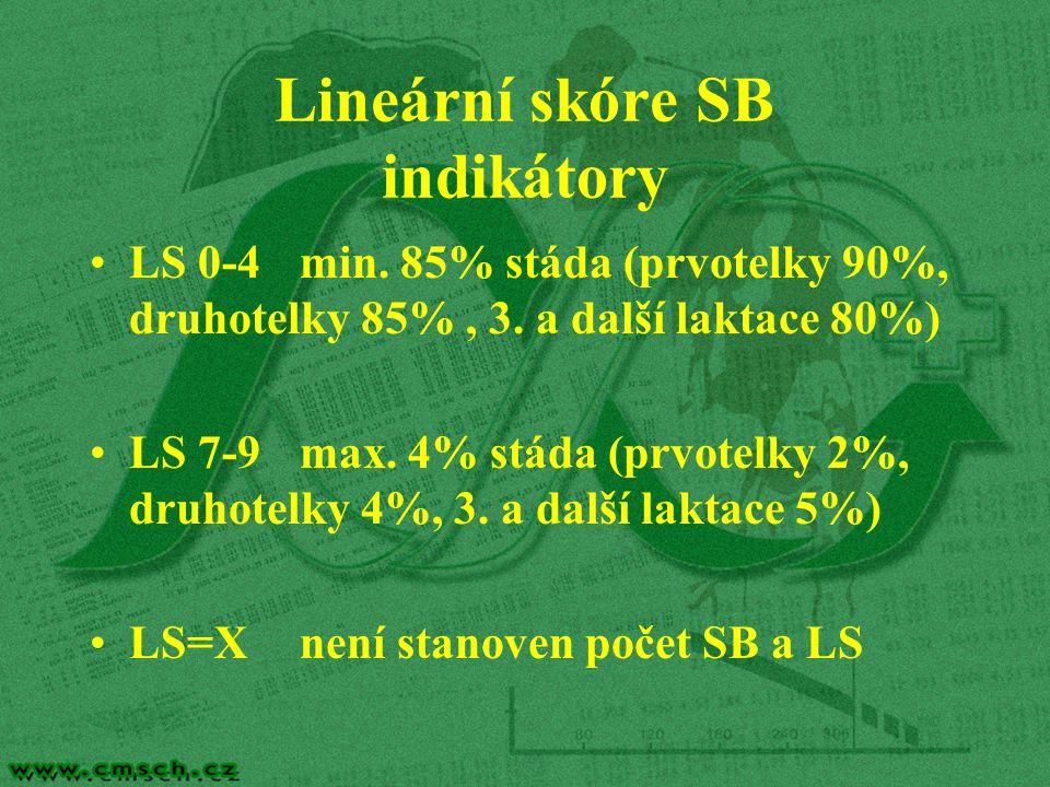 Lineární skóre SB indikátory LS 0-4min. 85% stáda (prvotelky 90%, druhotelky 85%, 3. a další laktace 80%) LS 7-9max. 4% stáda (prvotelky 2%, druhotelk