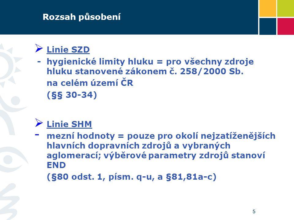 Závaznost  Linie SZD - hygienické limity hluku = pro posouzení splnění povinností daných zákonem č.