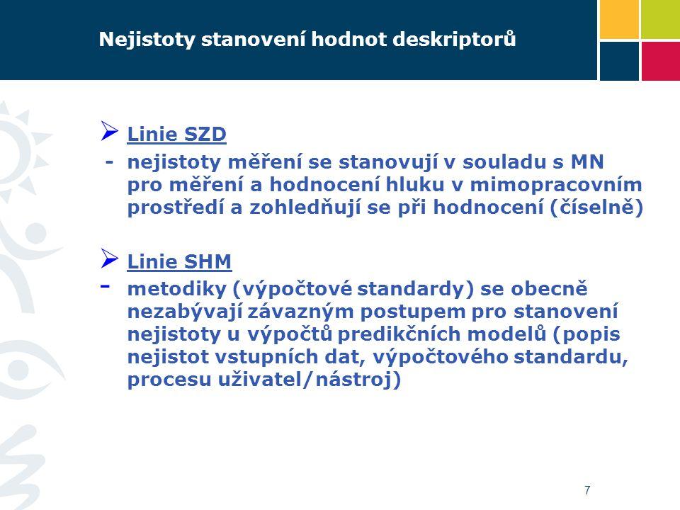 Nejistoty stanovení hodnot deskriptorů  Linie SZD - nejistoty měření se stanovují v souladu s MN pro měření a hodnocení hluku v mimopracovním prostře