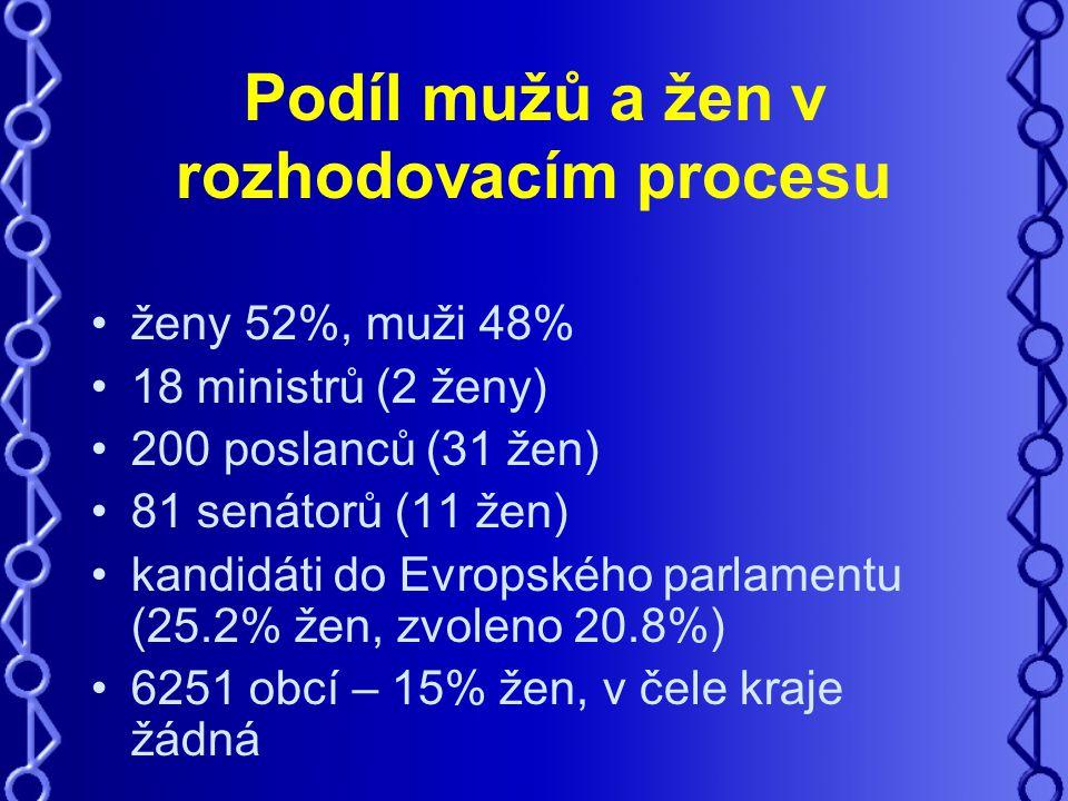 Podíl mužů a žen v rozhodovacím procesu ženy 52%, muži 48% 18 ministrů (2 ženy) 200 poslanců (31 žen) 81 senátorů (11 žen) kandidáti do Evropského parlamentu (25.2% žen, zvoleno 20.8%) 6251 obcí – 15% žen, v čele kraje žádná