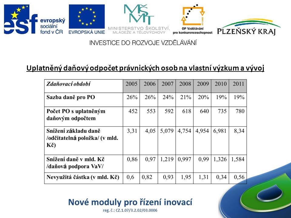 Nové moduly pro řízení inovací reg. č.: CZ.1.07/3.2.02/03.0006 Uplatněný daňový odpočet právnických osob na vlastní výzkum a vývoj