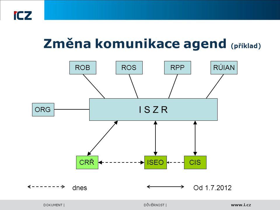 www.i.cz DOKUMENT |DŮVĚRNOST | Změna komunikace agend (příklad) I S Z R ORG RÚIANRPPROSROB CRŘISEOCIS dnesOd 1.7.2012