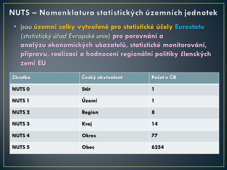 jsou územní celky vytvořené pro statistické účely Eurostatu (statistický úřad Evropské unie) pro porovnání a analýzu ekonomických ukazatelů, statistické monitorování, přípravu, realizaci a hodnocení regionální politiky členských zemí EU jsou územní celky vytvořené pro statistické účely Eurostatu (statistický úřad Evropské unie) pro porovnání a analýzu ekonomických ukazatelů, statistické monitorování, přípravu, realizaci a hodnocení regionální politiky členských zemí EUZkratka Český ekvivalent Počet v ČR NUTS 0 Stát1 NUTS 1 Území1 NUTS 2 Region8 NUTS 3 Kraj14 NUTS 4 Okres77 NUTS 5 Obec6254