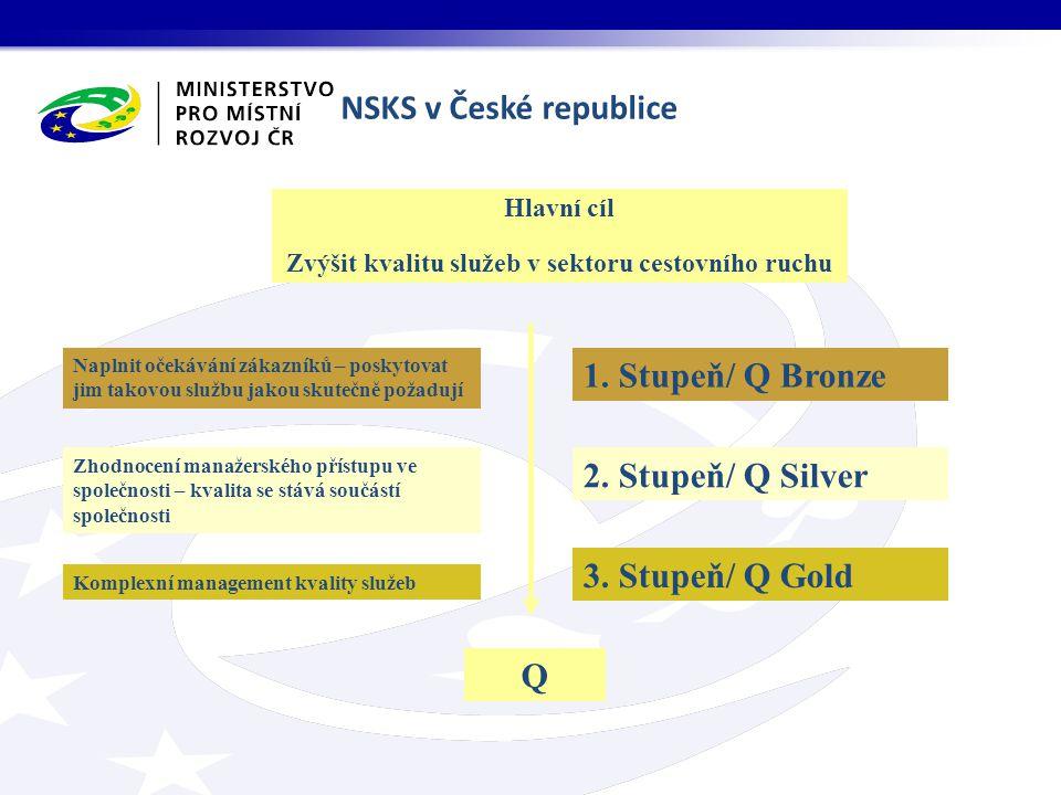NSKS v České republice Hlavní cíl Zvýšit kvalitu služeb v sektoru cestovního ruchu Naplnit očekávání zákazníků – poskytovat jim takovou službu jakou skutečně požadují 1.