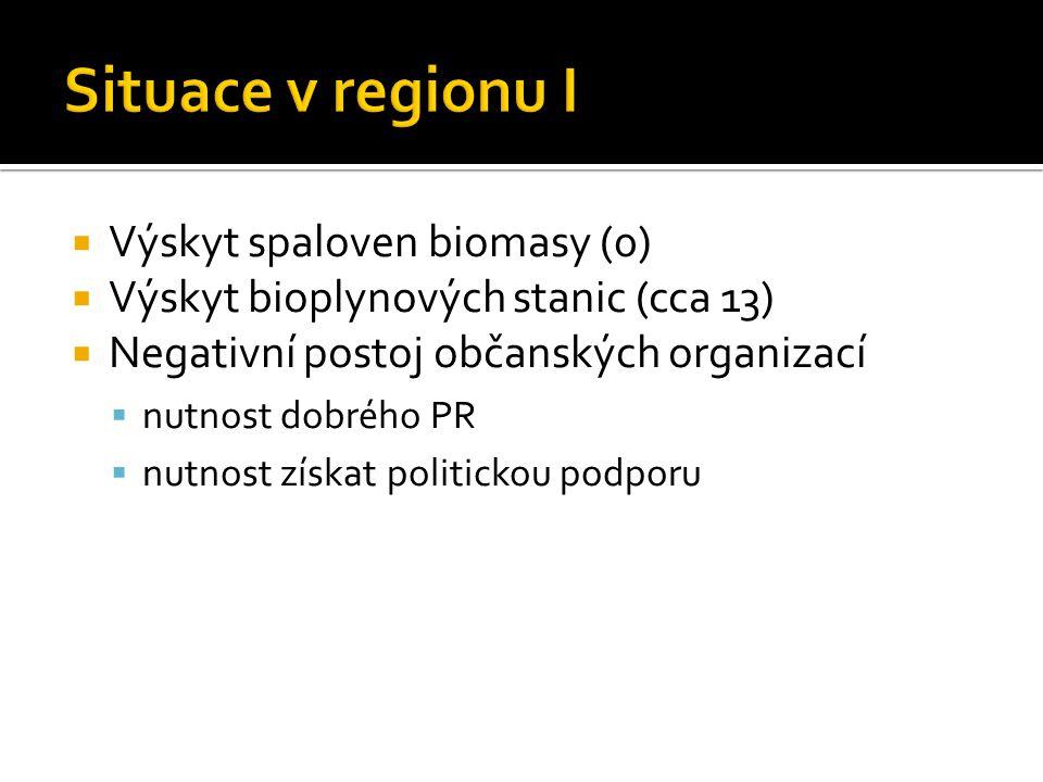  Výskyt spaloven biomasy (0)  Výskyt bioplynových stanic (cca 13)  Negativní postoj občanských organizací  nutnost dobrého PR  nutnost získat politickou podporu