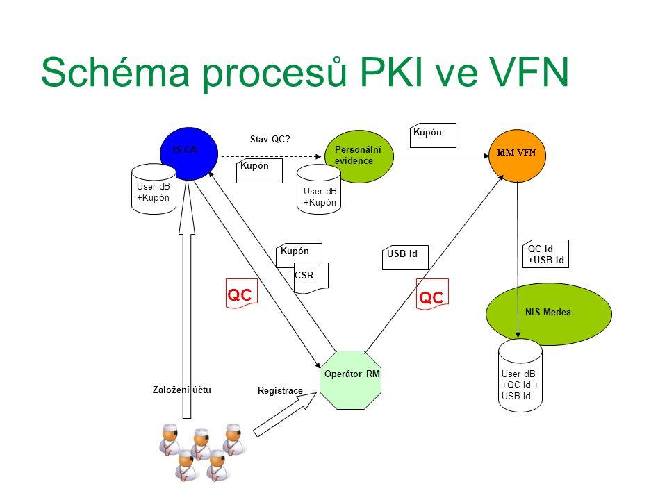 Schéma procesů PKI ve VFN NIS Medea User dB +QC Id + USB Id IS CA Operátor RM Personální evidence User dB +Kupón Kupón Stav QC? Založení účtu QC QC Id