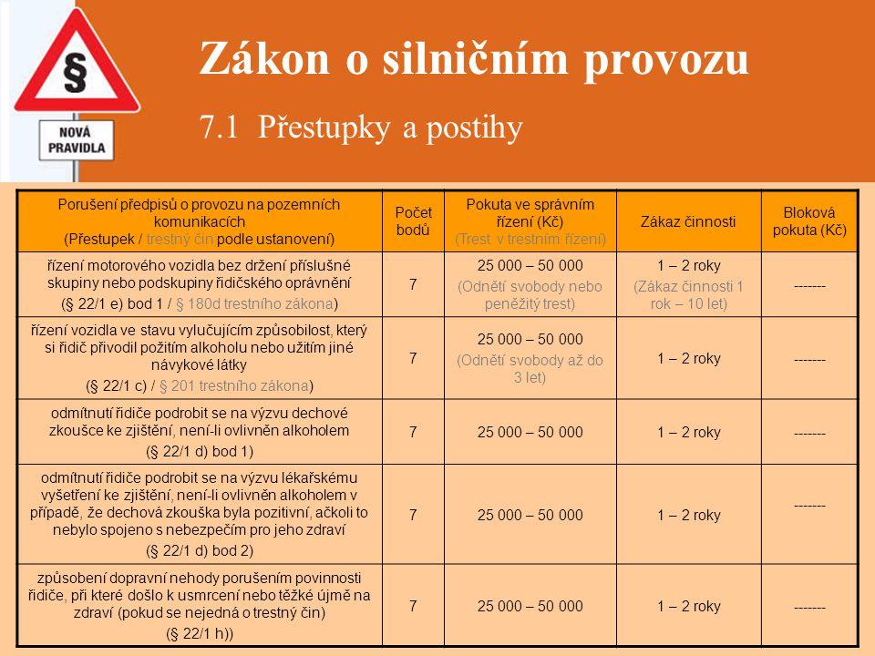 Zákon o silničním provozu 7.1 Přestupky a postihy Porušení předpisů o provozu na pozemních komunikacích (Přestupek / trestný čin podle ustanovení) Poč