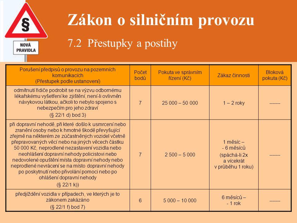 Zákon o silničním provozu 7.2 Přestupky a postihy Porušení předpisů o provozu na pozemních komunikacích (Přestupek podle ustanovení) Počet bodů Pokuta