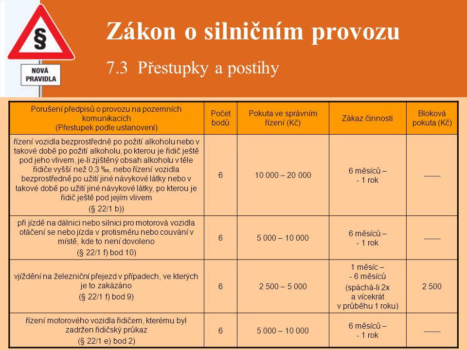 Zákon o silničním provozu 7.3 Přestupky a postihy Porušení předpisů o provozu na pozemních komunikacích (Přestupek podle ustanovení) Počet bodů Pokuta