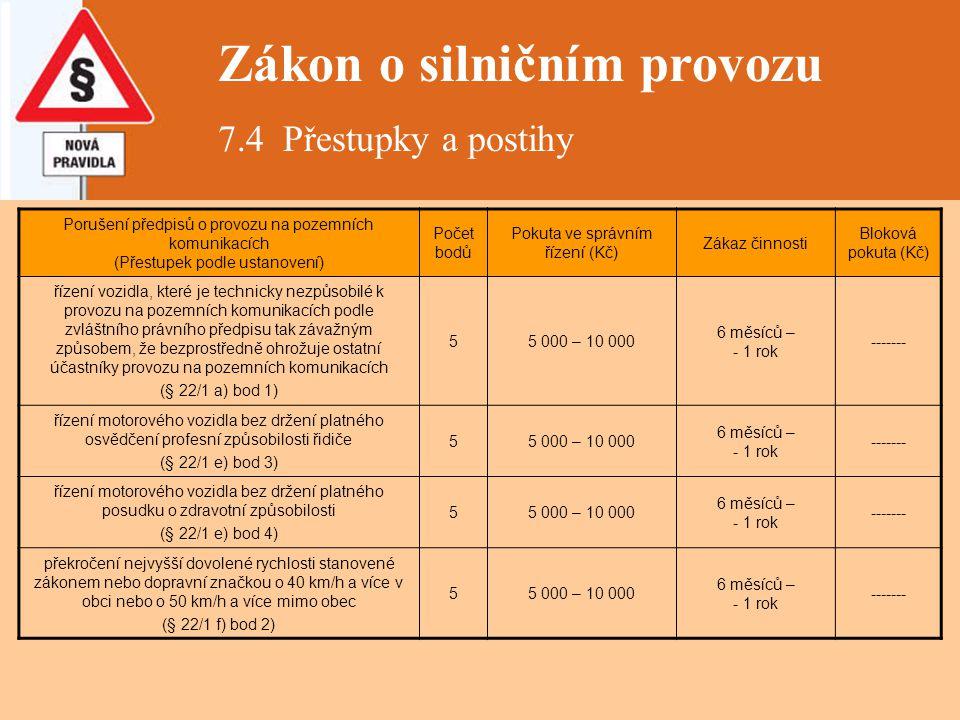 Zákon o silničním provozu 7.4 Přestupky a postihy Porušení předpisů o provozu na pozemních komunikacích (Přestupek podle ustanovení) Počet bodů Pokuta
