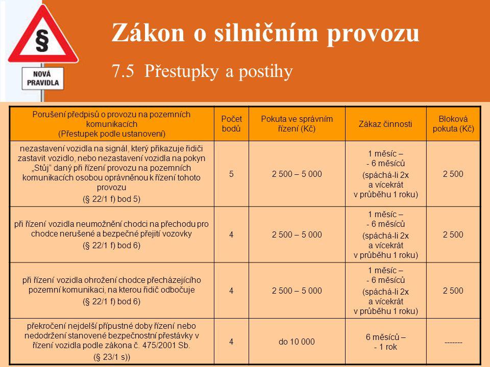 Zákon o silničním provozu 7.5 Přestupky a postihy Porušení předpisů o provozu na pozemních komunikacích (Přestupek podle ustanovení) Počet bodů Pokuta