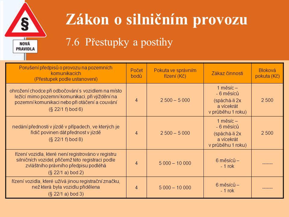 Zákon o silničním provozu 7.6 Přestupky a postihy Porušení předpisů o provozu na pozemních komunikacích (Přestupek podle ustanovení) Počet bodů Pokuta