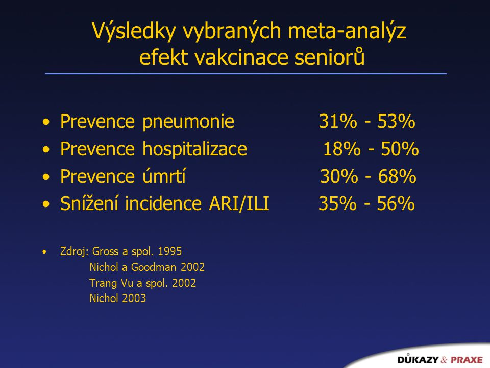 Výsledky vybraných meta-analýz efekt vakcinace seniorů Prevence pneumonie 31% - 53% Prevence hospitalizace 18% - 50% Prevence úmrtí 30% - 68% Snížení incidence ARI/ILI 35% - 56% Zdroj: Gross a spol.