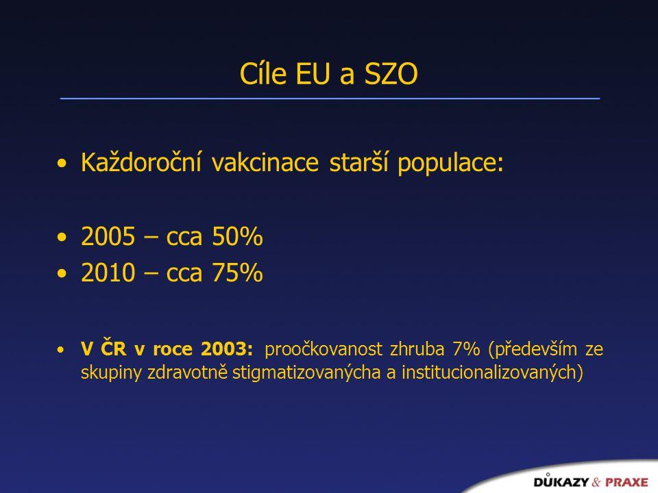 Cíle EU a SZO Každoroční vakcinace starší populace: 2005 – cca 50% 2010 – cca 75% V ČR v roce 2003: proočkovanost zhruba 7% (především ze skupiny zdravotně stigmatizovanýcha a institucionalizovaných)
