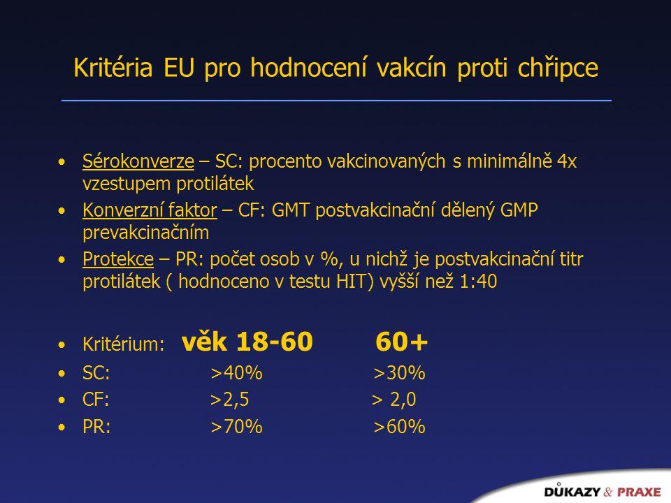Kritéria EU pro hodnocení vakcín proti chřipce Sérokonverze – SC: procento vakcinovaných s minimálně 4x vzestupem protilátek Konverzní faktor – CF: GMT postvakcinační dělený GMP prevakcinačním Protekce – PR: počet osob v %, u nichž je postvakcinační titr protilátek ( hodnoceno v testu HIT) vyšší než 1:40 Kritérium: věk 18-60 60+ SC: >40% >30% CF: >2,5 > 2,0 PR: >70% >60%