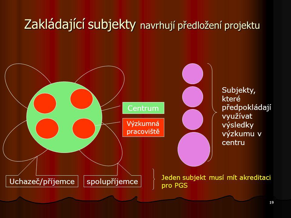 19 Zakládající subjekty navrhují předložení projektu Uchazeč/příjemce spolupříjemce Subjekty, které předpokládají využívat výsledky výzkumu v centru V
