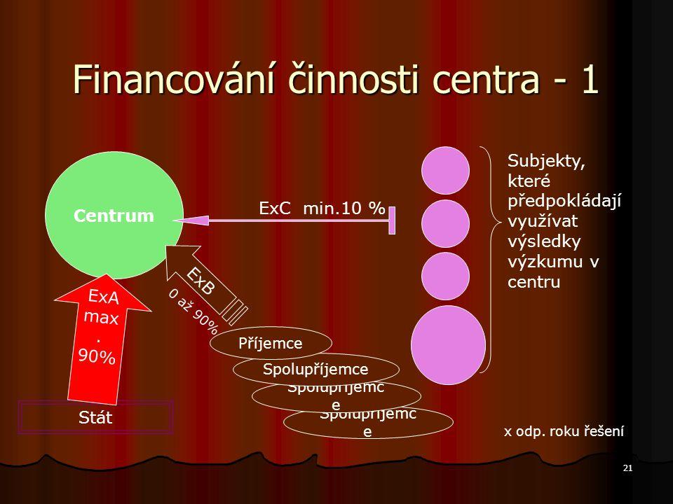 21 Spolupříjemc e Financování činnosti centra - 1 Spolupříjemc e Centrum Subjekty, které předpokládají využívat výsledky výzkumu v centru Spolupříjemc
