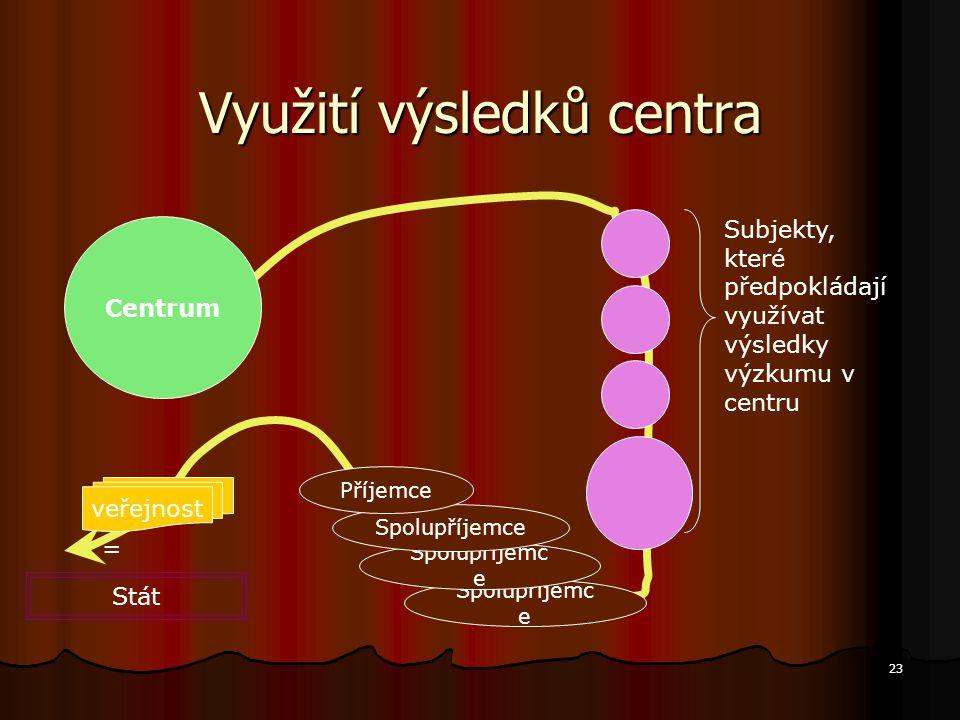 23 Spolupříjemc e Využití výsledků centra Spolupříjemc e Centrum Subjekty, které předpokládají využívat výsledky výzkumu v centru Spolupříjemce Stát P