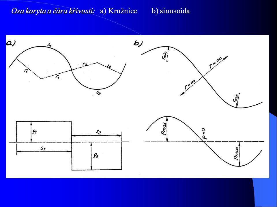 Osa koryta a čára křivosti: Osa koryta a čára křivosti: a) Kružnice b) sinusoida