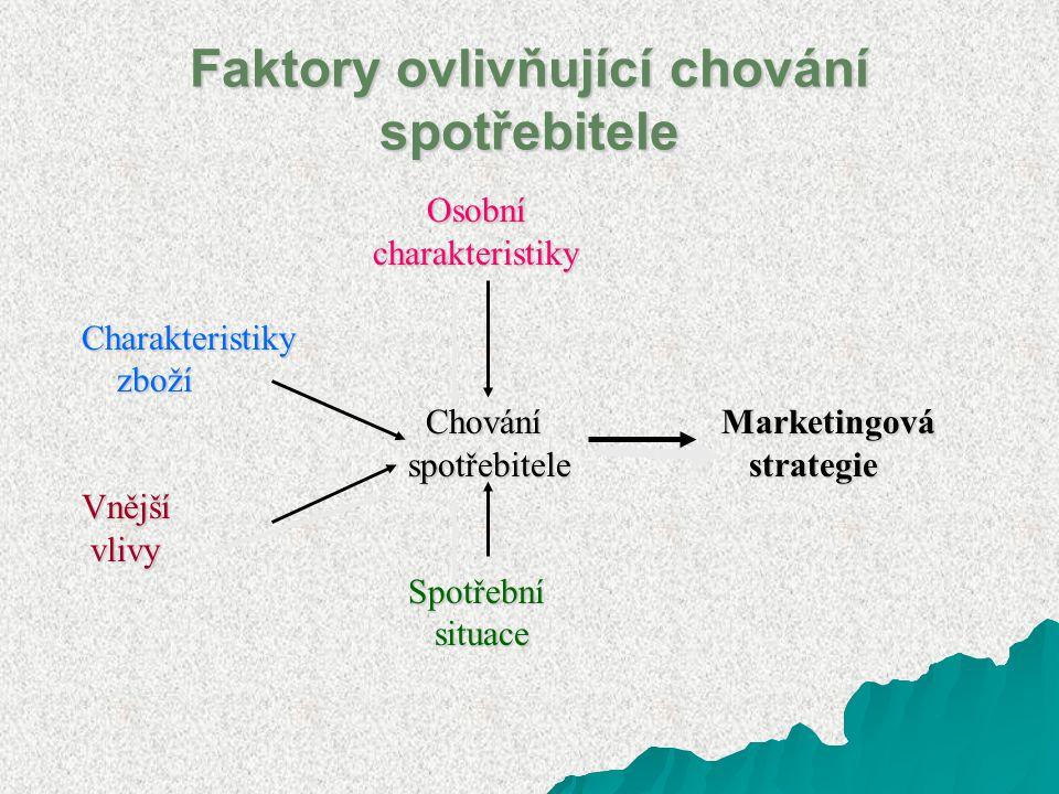 Faktory ovlivňující chování spotřebitele Osobní Osobní charakteristiky charakteristiky Charakteristiky Charakteristiky zboží zboží Chování Marketingov