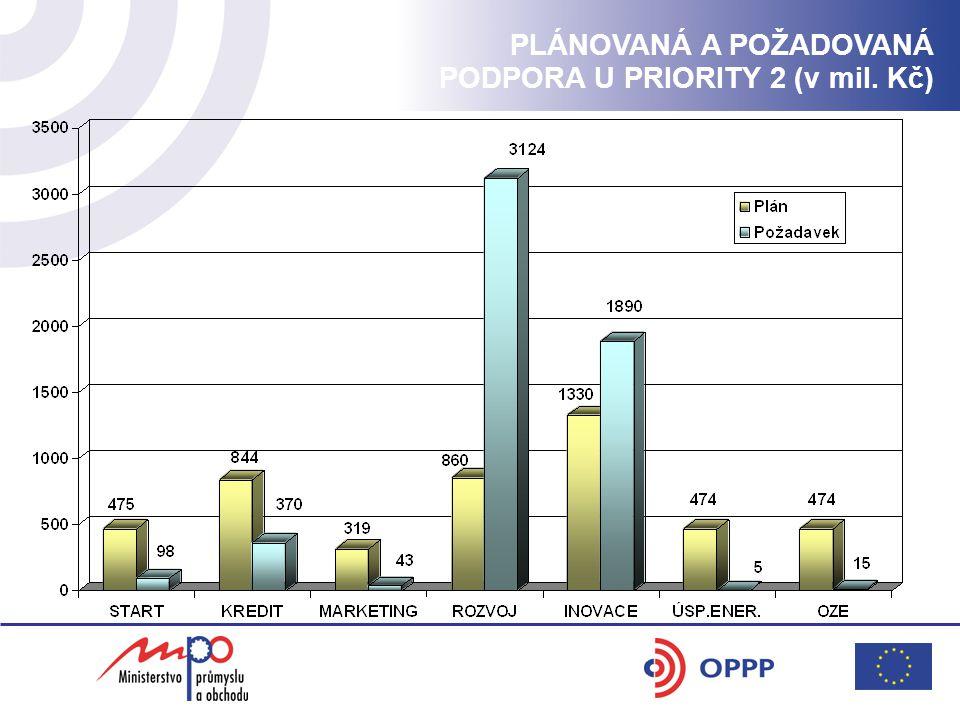 PLÁNOVANÁ A POŽADOVANÁ PODPORA U PRIORITY 2 (v mil. Kč)