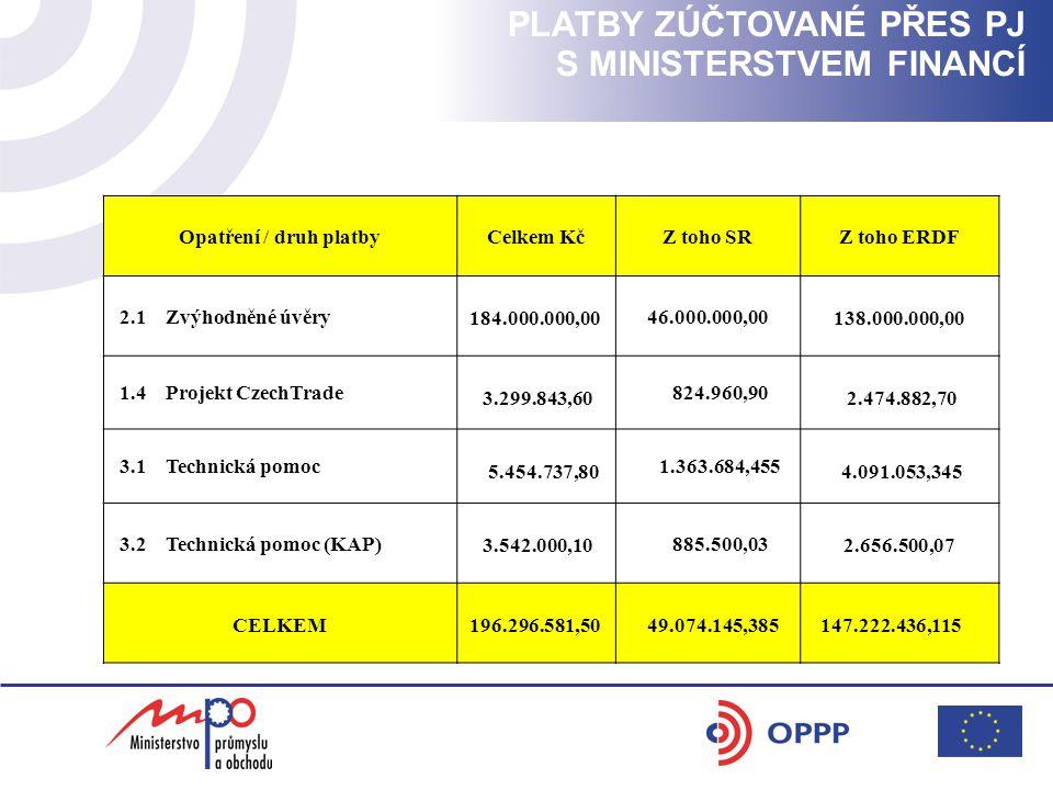 PLATBY ZÚČTOVANÉ PŘES PJ S MINISTERSTVEM FINANCÍ Opatření / druh platbyCelkem KčZ toho SRZ toho ERDF 2.1 Zvýhodněné úvěry 184.000.000,00 46.000.000,00