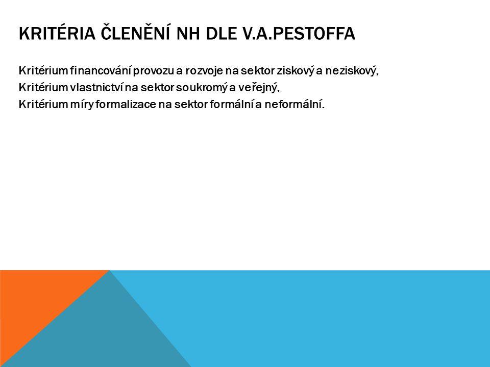 KRITÉRIA ČLENĚNÍ NH DLE V.A.PESTOFFA Kritérium financování provozu a rozvoje na sektor ziskový a neziskový, Kritérium vlastnictví na sektor soukromý a