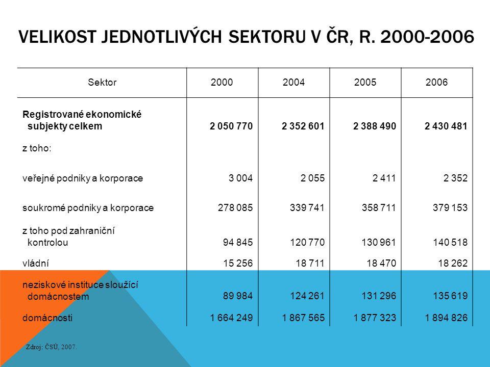 VELIKOST JEDNOTLIVÝCH SEKTORU V ČR, R. 2000-2006 Zdroj: ČSÚ, 2007. Sektor2000200420052006 Registrované ekonomické subjekty celkem2 050 7702 352 6012 3
