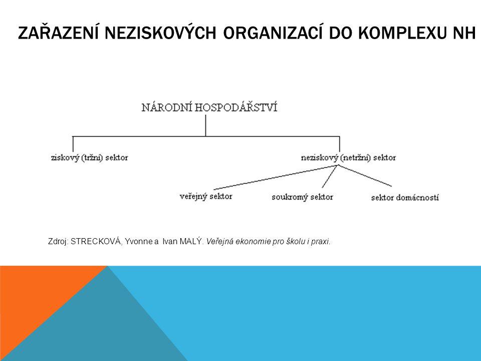 ZAŘAZENÍ NEZISKOVÝCH ORGANIZACÍ DO KOMPLEXU NH Zdroj: STRECKOVÁ, Yvonne a Ivan MALÝ. Veřejná ekonomie pro školu i praxi.
