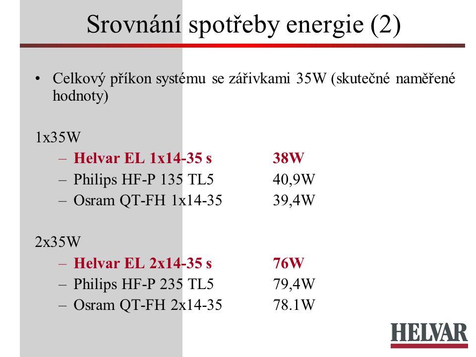 Srovnání spotřeby energie (2) Celkový příkon systému se zářivkami 35W (skutečné naměřené hodnoty) 1x35W –Helvar EL 1x14-35 s38W –Philips HF-P 135 TL540,9W –Osram QT-FH 1x14-3539,4W 2x35W –Helvar EL 2x14-35 s76W –Philips HF-P 235 TL579,4W –Osram QT-FH 2x14-3578.1W