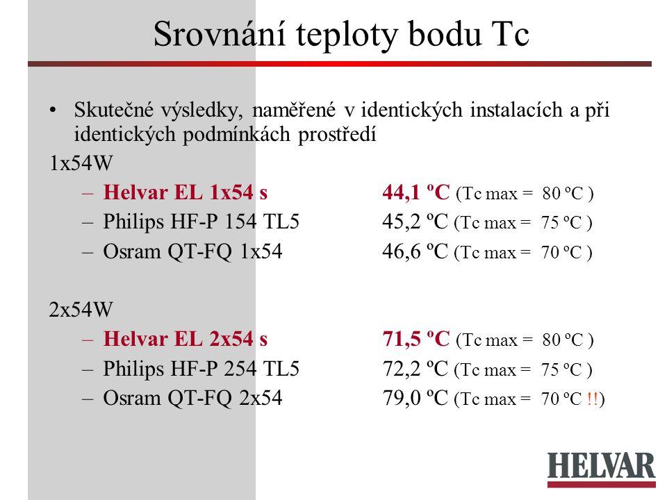 Srovnání teploty bodu Tc Skutečné výsledky, naměřené v identických instalacích a při identických podmínkách prostředí 1x54W –Helvar EL 1x54 s44,1 ºC (Tc max = 80 ºC ) –Philips HF-P 154 TL545,2 ºC (Tc max = 75 ºC ) –Osram QT-FQ 1x5446,6 ºC (Tc max = 70 ºC ) 2x54W –Helvar EL 2x54 s71,5 ºC (Tc max = 80 ºC ) –Philips HF-P 254 TL572,2 ºC (Tc max = 75 ºC ) –Osram QT-FQ 2x5479,0 ºC (Tc max = 70 ºC !!)