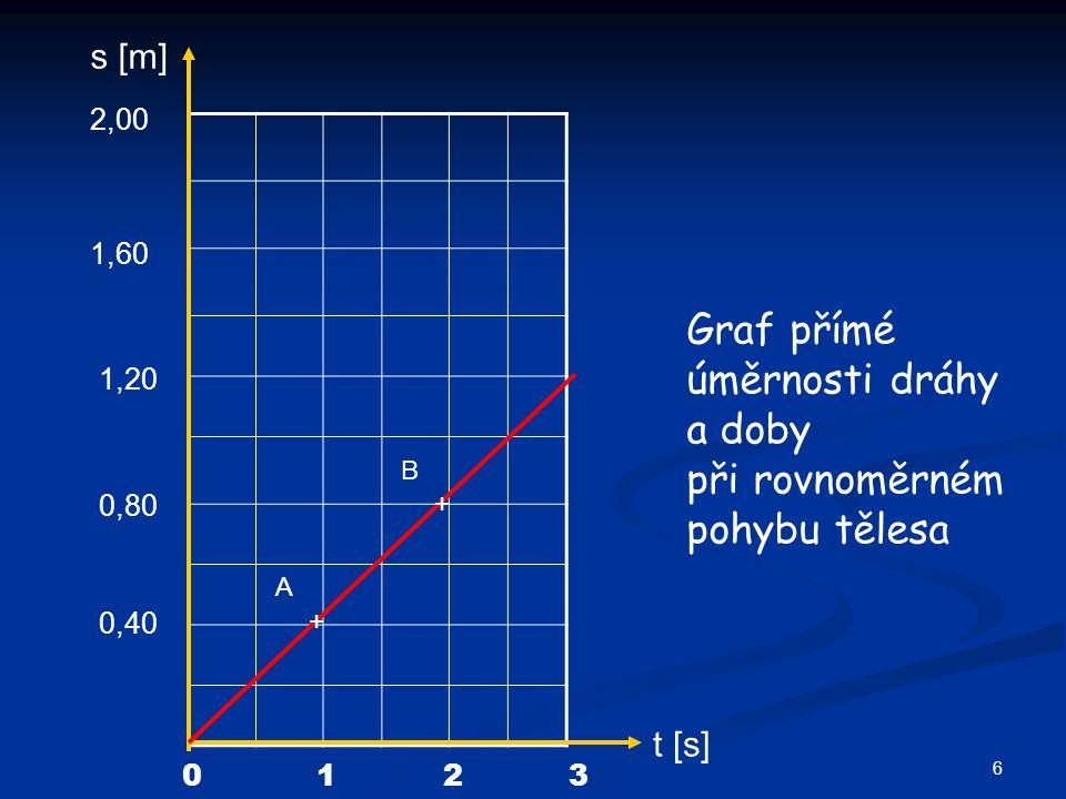 s [m] t [s] 0123 0,40 0,80 1,20 1,60 2,00 Graf přímé úměrnosti dráhy a doby při rovnoměrném pohybu tělesa A B + + 6