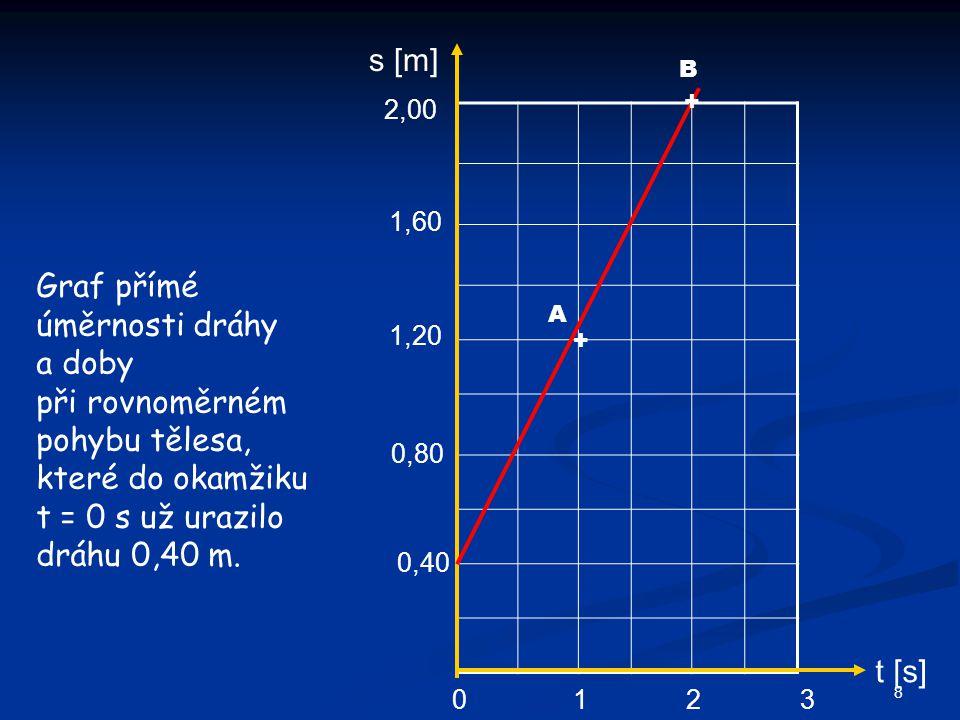 s [m] t [s] 0123 0,40 0,80 1,20 1,60 2,00 + + A B Graf přímé úměrnosti dráhy a doby při rovnoměrném pohybu tělesa, které do okamžiku t = 0 s už urazilo dráhu 0,40 m.