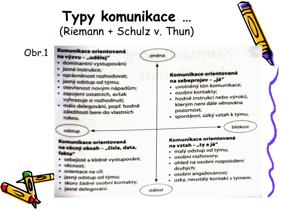 Typy komunikace … (Riemann + Schulz v. Thun) Obr.1
