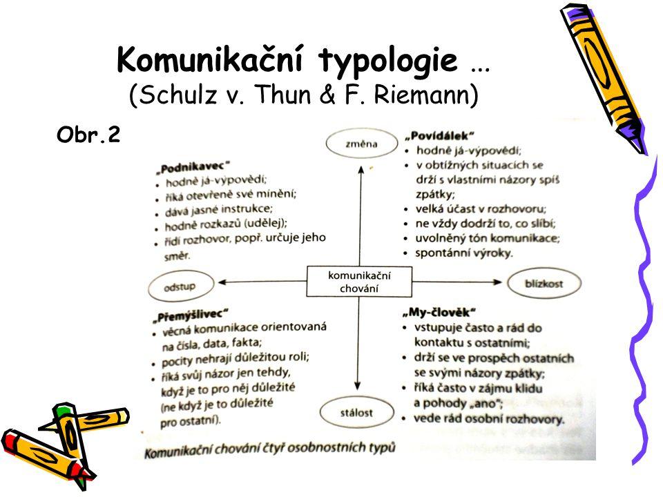 Komunikační typologie … (Schulz v. Thun & F. Riemann) Obr.2
